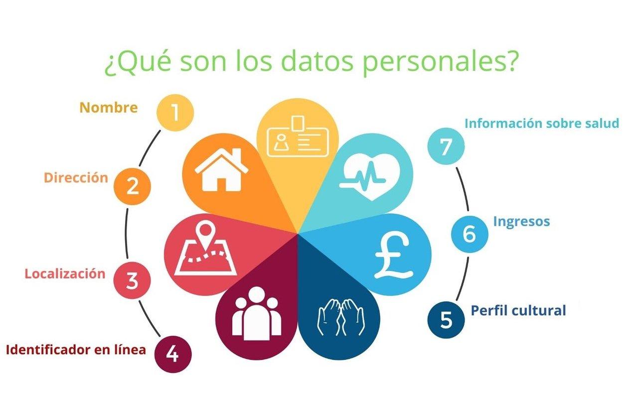 Qué-son-los-datos-personales